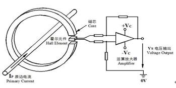霍尔电流传感器在蓄电池在线监测中的应用